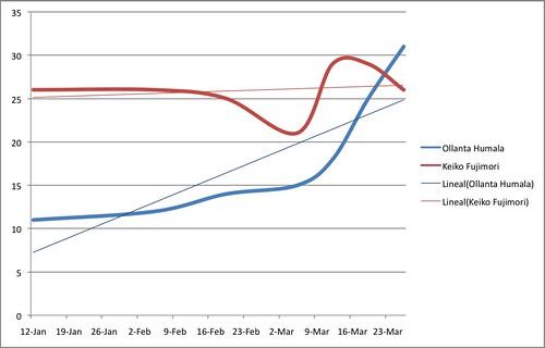 Cambios en el NSE E. Fuente: Ipsos Apoyo. Elaboración propia