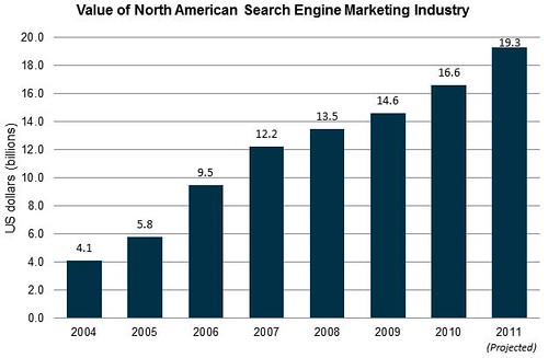 Search Marketing Market Growth