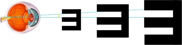 Cuanto más grande necesites la letra, más ángulo entre el ojo y la esquina