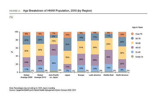 High net worth population by age