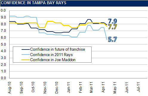 Rays Confidence Graph