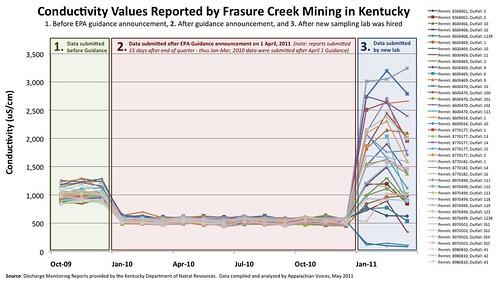 Frasure_Creek_Conductivity