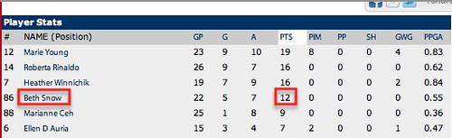 hockey stats 2010-11