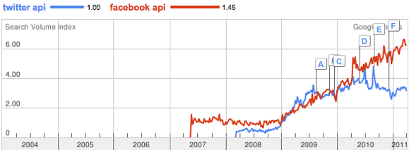 Interest in Twitter API and Facebook API