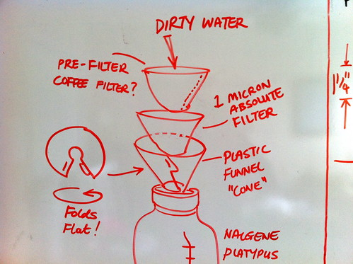 Water Filter Concept Whiteboard
