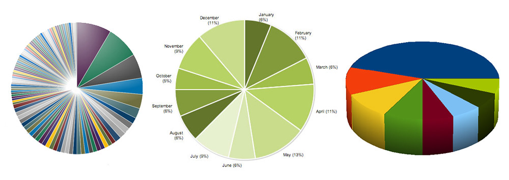 Life With Pie Charts Pivot Design Group
