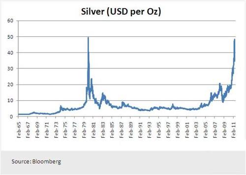Silver(USD per Oz)