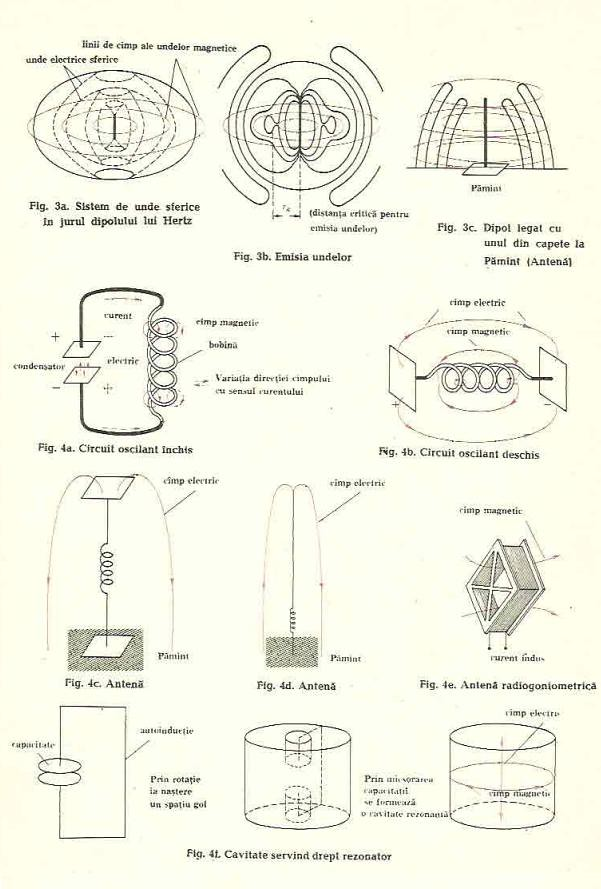 electromagnetice