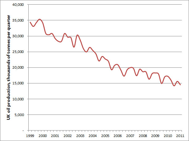 UK oil production 1999-2011