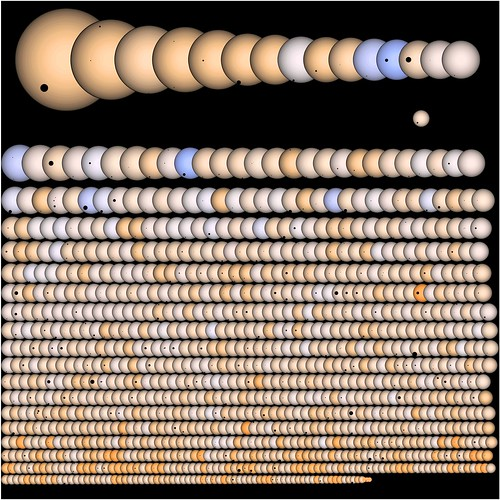 Kepler Transiting Planet Candidates (Saturated Colours)