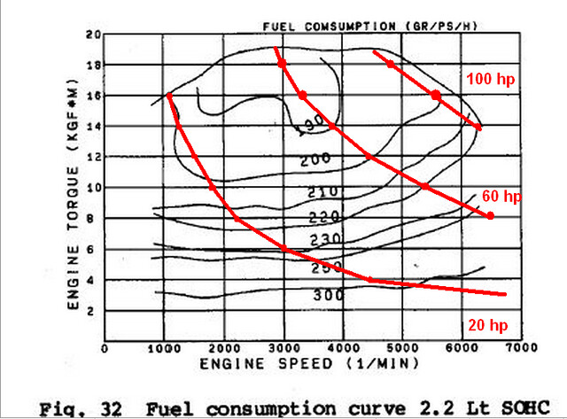 On Mpgs Efficiency Torque Curves And Shifting Subaru