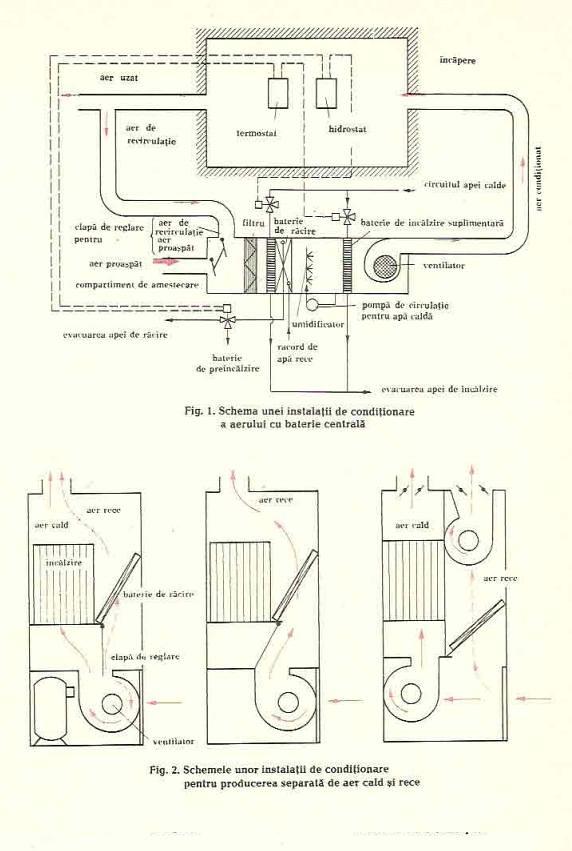 Instalaţii de climatizare (condiţionare)