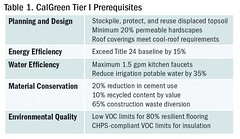 Table 1. CalGreen Tier I Prerequisites