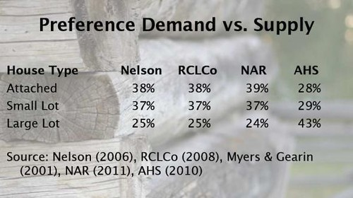 housing supply and demand (by: Arthur C. Nelson via New Urban Network)