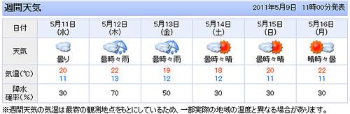 佐渡の天気