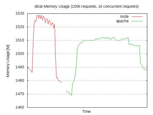 Benchmarking Node js - basic performance tests against
