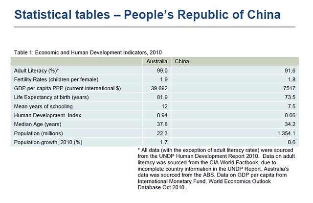 Human Development Index - Australia VS China