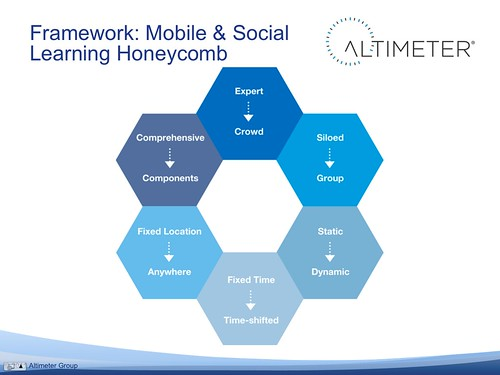Framework: Mobile & Social Learning Honeycomb