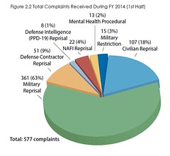 Reprisal Complaints, FY 2014, 1st Half (DoD Inspector General) Tags: chart graph law enforcement waste defense fraud abuse defensecontractor dodig