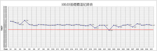 2011.03基礎體溫紀錄表