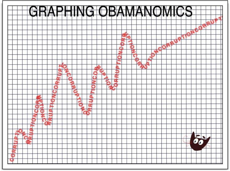 GRAPHING OBAMANOMICS