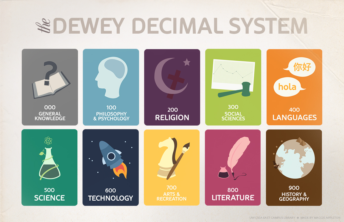 dewey decimal classification Libraries use classification system to organise the books on the shelves usage of the library of congress (lc) or dewey decimal classification (ddc) by a library is based on the collection size.