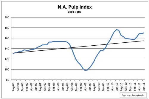 North American Pulp Index, 2008 - 2011