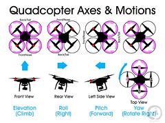 Quadcopter Axes and Motions (stephens planning) Tags: roll pitch phantom uav infographic axes drone yaw uas dji quadcopter