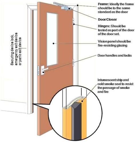 Exploring The Practical Benefits Of Fire Doors