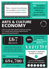 Help us make the case for the arts