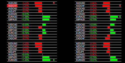 The Forex Heatmap®  Version 3.0 Main Session AUD and NZD Weakness