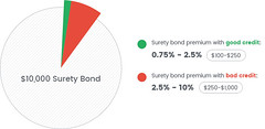 10000-surety-bond-cost (bryantsurety) Tags: surety suretybonds suretybondcost 10000suretybondcost automotive autodealerbondcost cardealer contractors