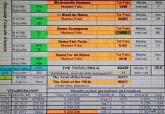 2013 5 settembre un p di numeri (Roma ieri, Roma oggi di Alvaro de Alvariis) Tags: visualizzazioni 5000000 alvarodealvariis
