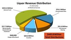 Revenue Distribution FY 2014-2016 (Oregon Liquor Control Commission) Tags: liquor revenue olcc million dollars money distribute local county cities general fund state goes communities alcohol spirits mental health treatment funding