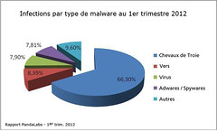 Infections par type de malware