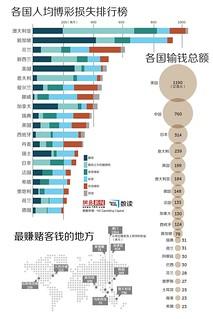 中国赌客一年输掉760亿美元