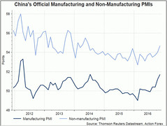 Chinese Manufacturing Activities Improved Further In November (majjed2008) Tags: activities chinese improved manufacturing november