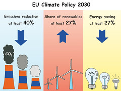 EU Climate Policy 2030 (Zoi Environment Network) Tags: cartoon drawing climatechange climate environment ecology eu europeanunion europe policy strategy emission carbon co2 greenhouse energy electricity renewable resource saving goal car building efficiency