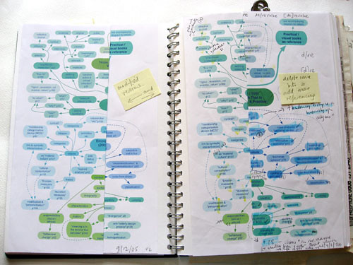 "visual diary – thesis planning • <a style=""font-size:0.8em;"" href=""http://www.flickr.com/photos/61714195@N00/11736892423/"" target=""_blank"">View on Flickr</a>"