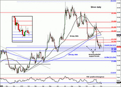 Silver Lining For Precious Metals? (majjed2008) Tags: lining metals precious silver