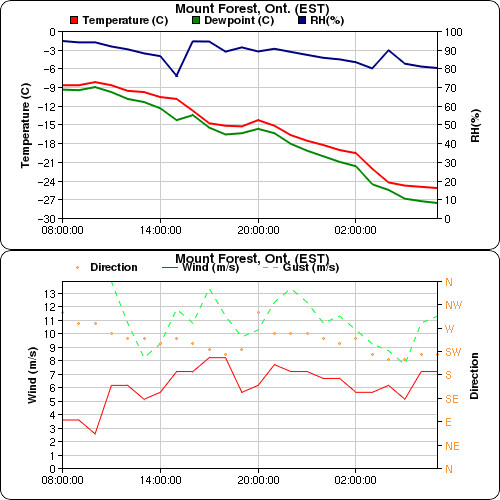 "Mount-Forest---Jan-7th-2014---Meteogram • <a style=""font-size:0.8em;"" href=""http://www.flickr.com/photos/65051383@N05/11894238853/"" target=""_blank"">View on Flickr</a>"