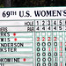 Leader board early in the first round of US Women's Open play at Pinehurst No. 2.