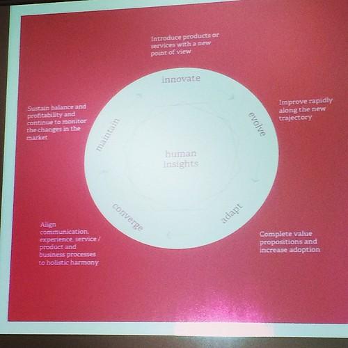 Human Insights at the heart of inspiring business design. @heathwallace #nbasg14
