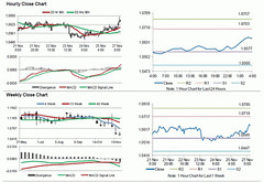 EUR/USD: Euro Trading Higher, Ahead Of ECB President's Speech (majjed2008) Tags: ahead ecb eurusd euro higher president039s speech trading
