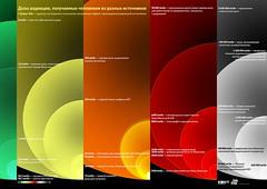 Radiation (infostep_infostep) Tags: radiation informationdesign infographics infostep