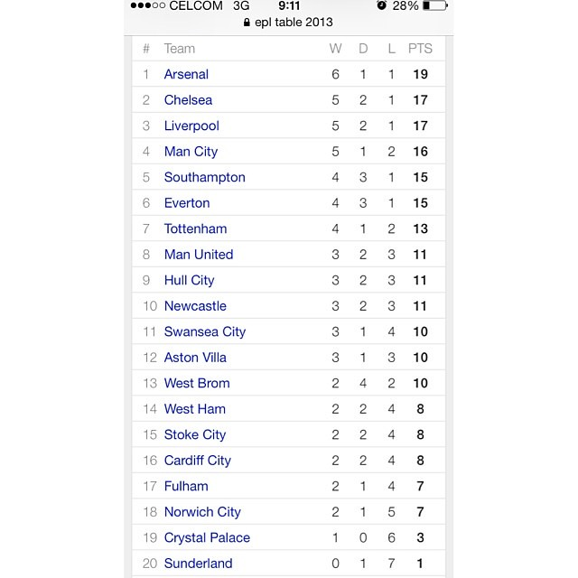EPL table 2013.