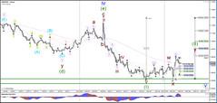 USD Shows A Wide Range Of Waves Versus EUR, GBP And JPY (majjed2008) Tags: eur gbp jpy range shows usd waves wide