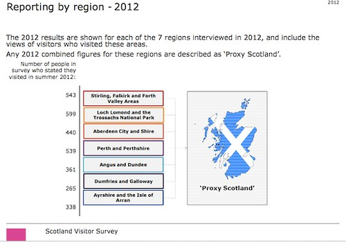 scotland visitor survey 2012