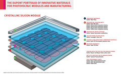 Solar Cell (DuPont_News) Tags: solar energy technology slide science layer dupont infographic module schematic photovoltaics