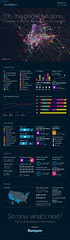 Foursquare Time Machine (Oasisantonio) Tags: foursquare timemachine infografia
